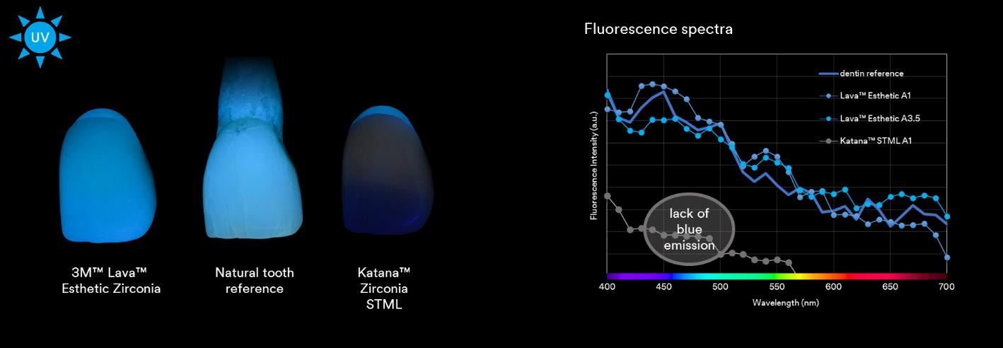 Lava Esthetic | 3M™ Lava™ Esthetic Fluorescent Full-Contour