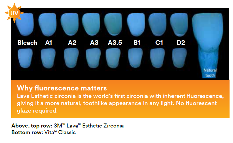Tooth like Fluorescence